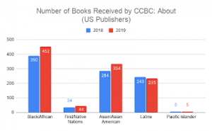 2019 books by and about chart